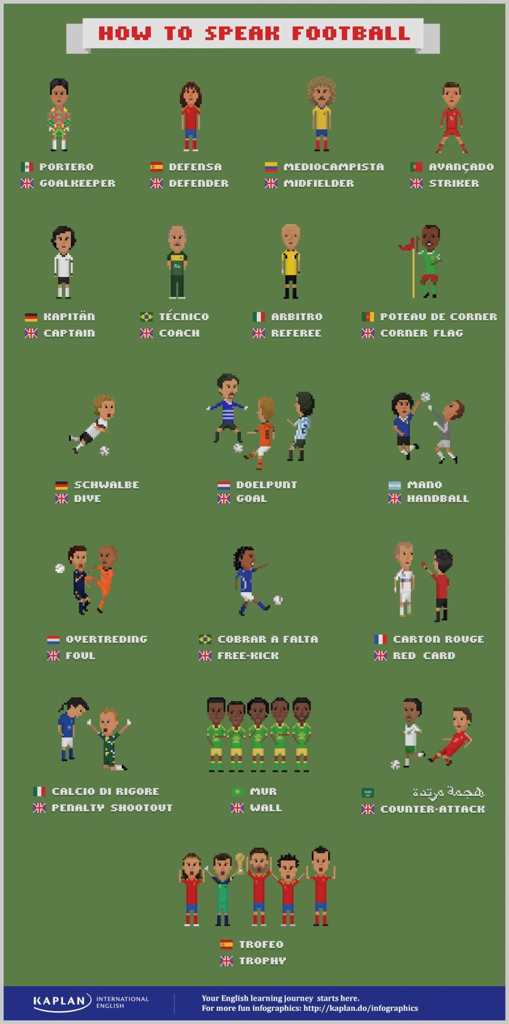 Футбольные лексика английский
